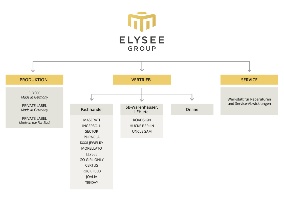 ELYSEE GROUP Organigramm