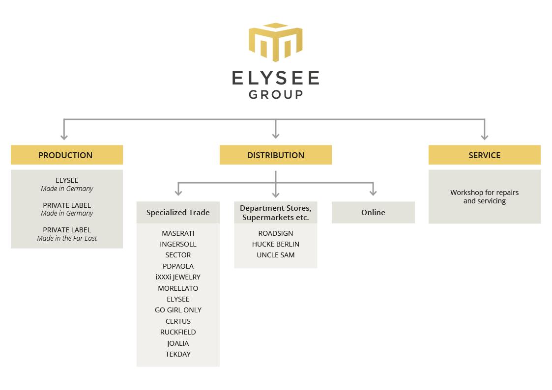 ELYSEE GROUP Organigramm